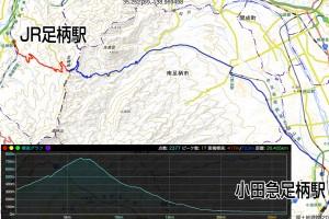 JR線⇔5キロ⇔足柄峠⇔20キロ⇔小田急線