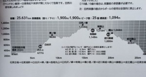 25kmという距離ながらなかなか手強いコースでした